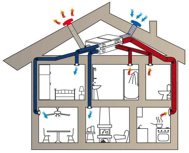 Проектирование и монтаж системы вентиляции Киев